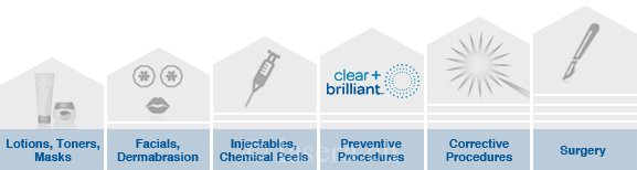 clear + brilliant care continuum